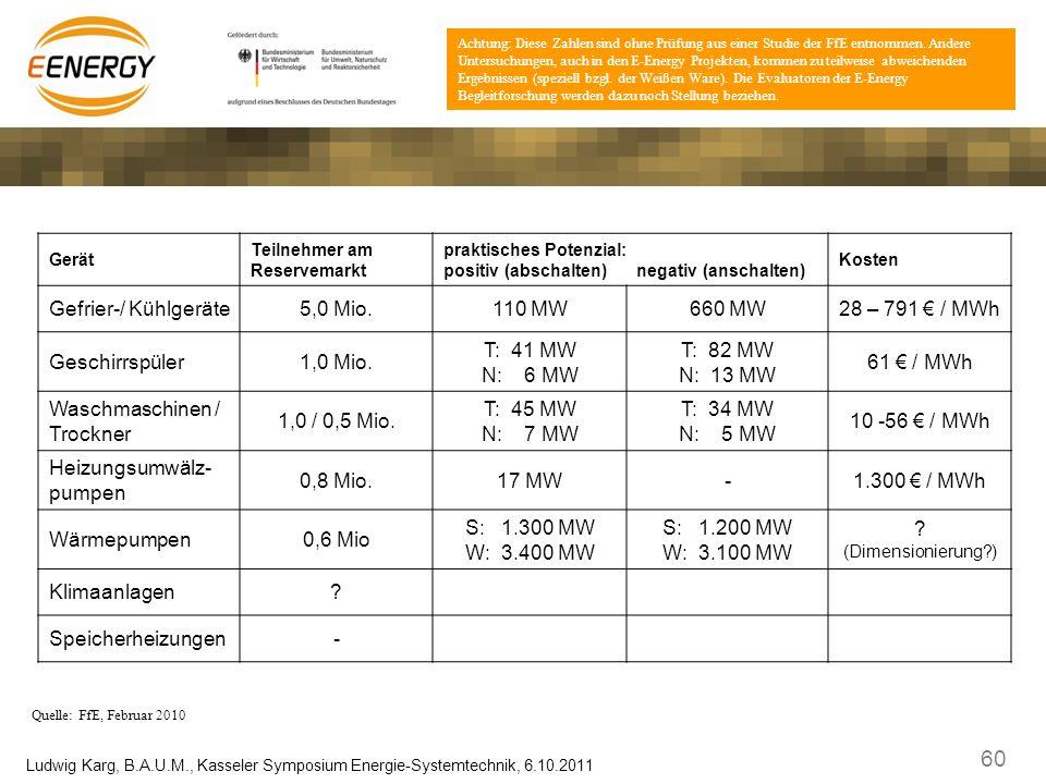 60 Ludwig Karg, B.A.U.M., Kasseler Symposium Energie-Systemtechnik, 6.10.2011 Demand Side Management – Potenzial für Reservemarkt 2020 Gerät Teilnehme