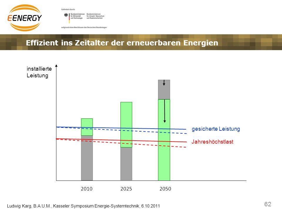 62 Ludwig Karg, B.A.U.M., Kasseler Symposium Energie-Systemtechnik, 6.10.2011 installierte Leistung 201020252050 gesicherte Leistung Jahreshöchstlast