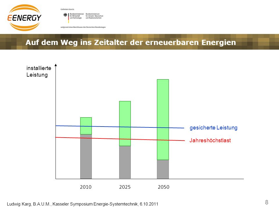 8 Ludwig Karg, B.A.U.M., Kasseler Symposium Energie-Systemtechnik, 6.10.2011 installierte Leistung 201020252050 gesicherte Leistung Jahreshöchstlast A