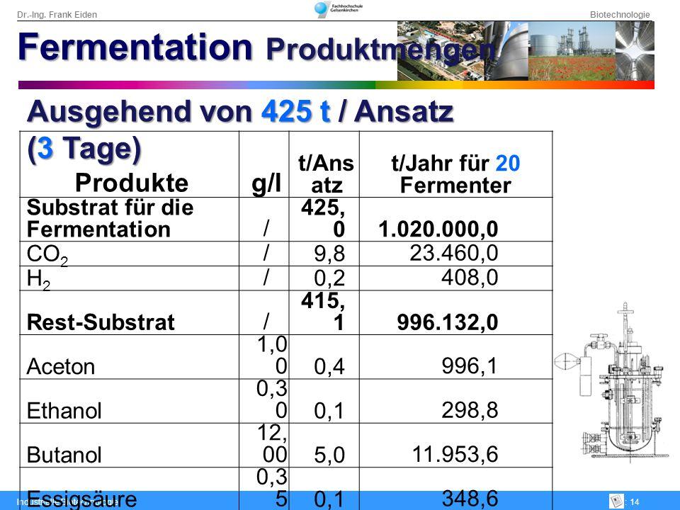 Dr.-Ing. Frank Eiden Biotechnologie Industrielle Biotechnologie: 14 Ausgehend von 425 t / Ansatz (3 Tage) Produkteg/l t/Ans atz t/Jahr für 20 Fermente