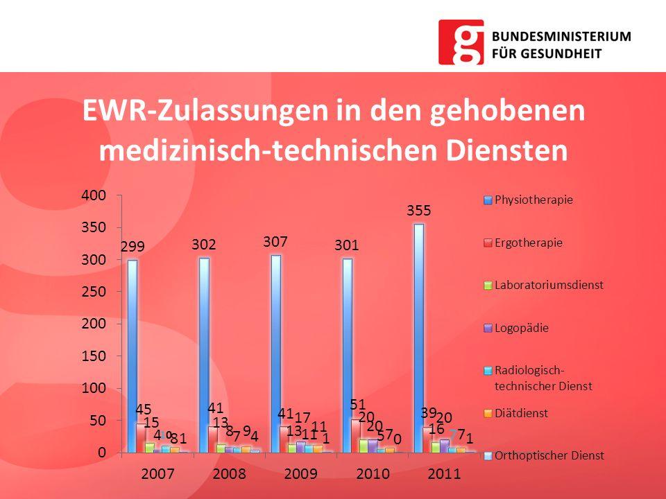 EWR-Zulassungen in den gehobenen medizinisch-technischen Diensten