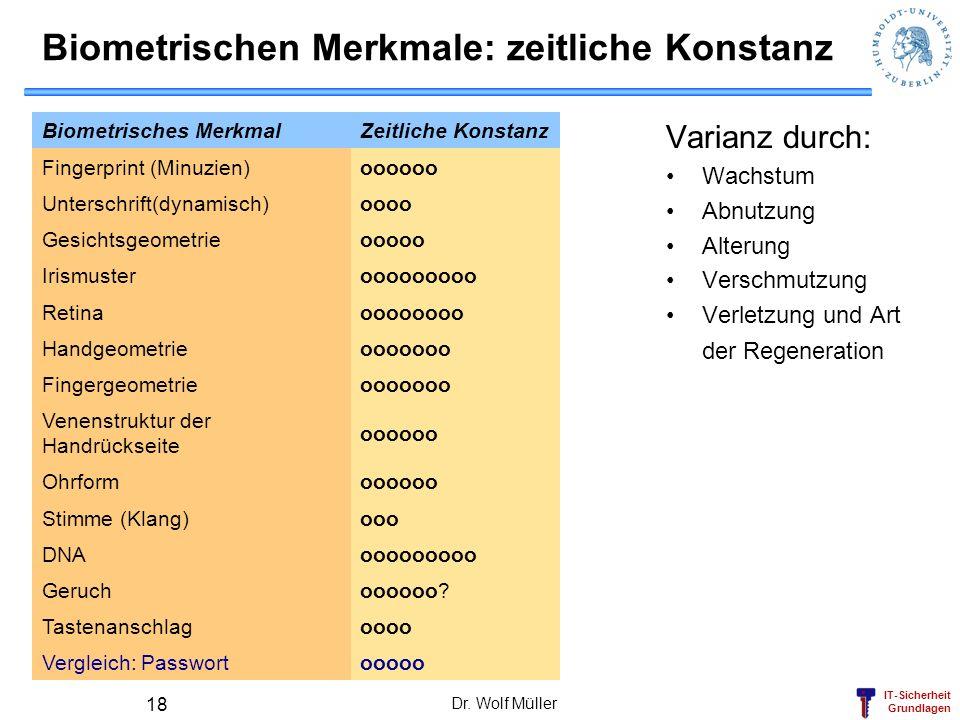 IT-Sicherheit Grundlagen Dr. Wolf Müller 18 Biometrischen Merkmale: zeitliche Konstanz Varianz durch: Wachstum Abnutzung Alterung Verschmutzung Verlet