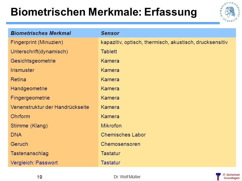 IT-Sicherheit Grundlagen Dr. Wolf Müller 19 Biometrischen Merkmale: Erfassung Biometrisches MerkmalSensor Fingerprint (Minuzien)kapazitiv, optisch, th