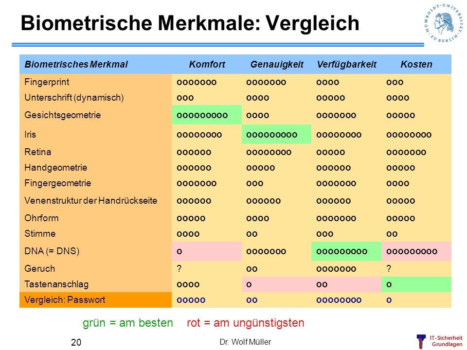 IT-Sicherheit Grundlagen Dr. Wolf Müller 20 Biometrische Merkmale: Vergleich Biometrisches MerkmalKomfortGenauigkeitVerfügbarkeitKosten Fingerprintooo