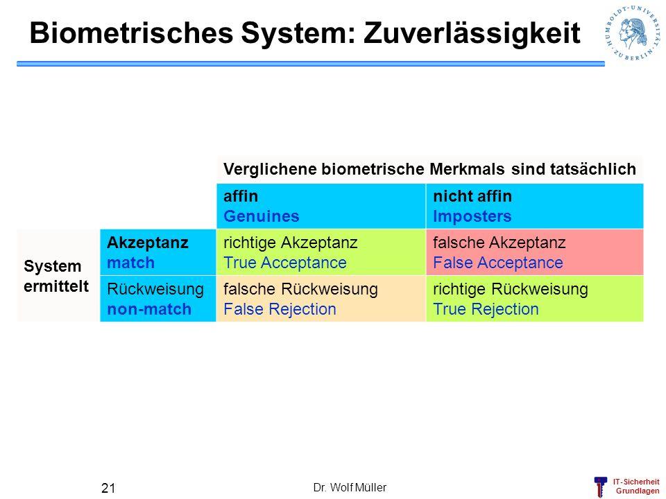 IT-Sicherheit Grundlagen Dr. Wolf Müller 21 Biometrisches System: Zuverlässigkeit Verglichene biometrische Merkmals sind tatsächlich affin Genuines ni