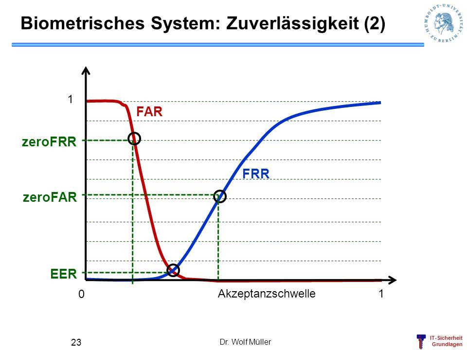 IT-Sicherheit Grundlagen Dr. Wolf Müller 23 Biometrisches System: Zuverlässigkeit (2) 0 1 1 Akzeptanzschwelle FRR FAR EER zeroFAR zeroFRR