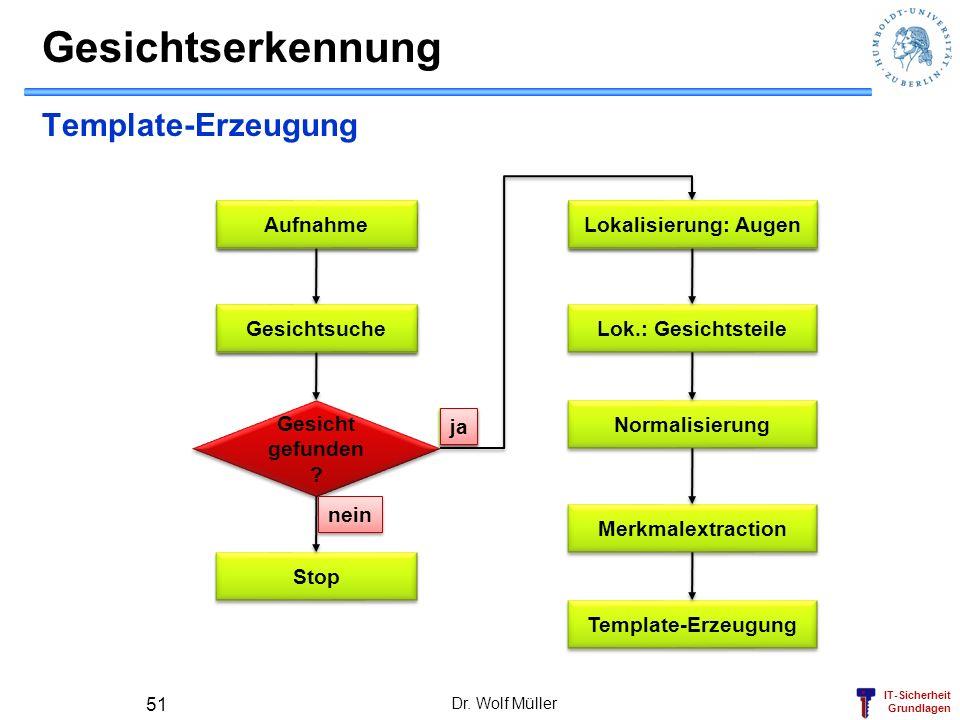 IT-Sicherheit Grundlagen Gesichtserkennung Dr. Wolf Müller 51 Template-Erzeugung Aufnahme Gesichtsuche Gesicht gefunden ? Gesicht gefunden ? Stop Loka