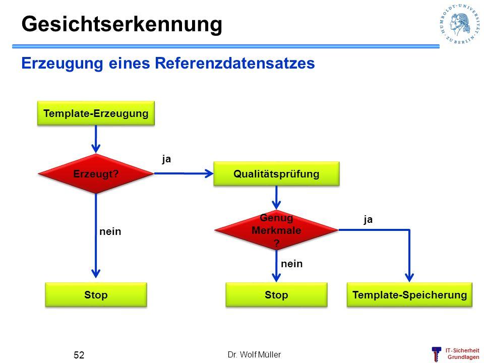 IT-Sicherheit Grundlagen Gesichtserkennung Dr. Wolf Müller 52 Erzeugung eines Referenzdatensatzes Template-Erzeugung Erzeugt? Stop Qualitätsprüfung ne
