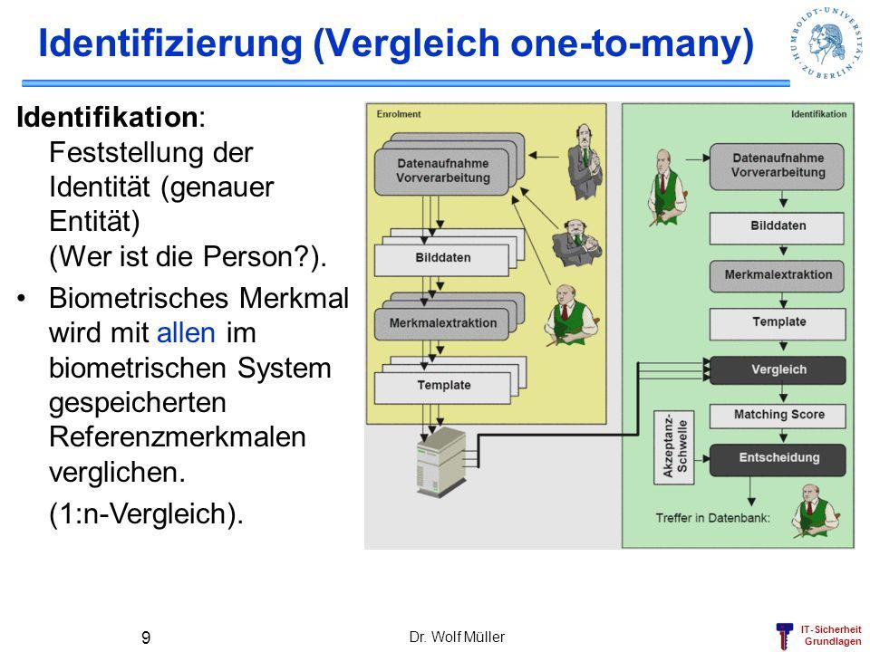 IT-Sicherheit Grundlagen Dr. Wolf Müller 9 Identifizierung (Vergleich one-to-many) Identifikation: Feststellung der Identität (genauer Entität) (Wer i
