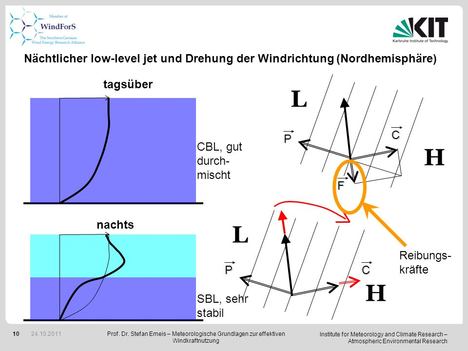 Institute for Meteorology and Climate Research – Atmospheric Environmental Research 10 tagsüber nachts CBL, gut durch- mischt SBL, sehr stabil L H P F C L H PC Nächtlicher low-level jet und Drehung der Windrichtung (Nordhemisphäre) Reibungs- kräfte Prof.