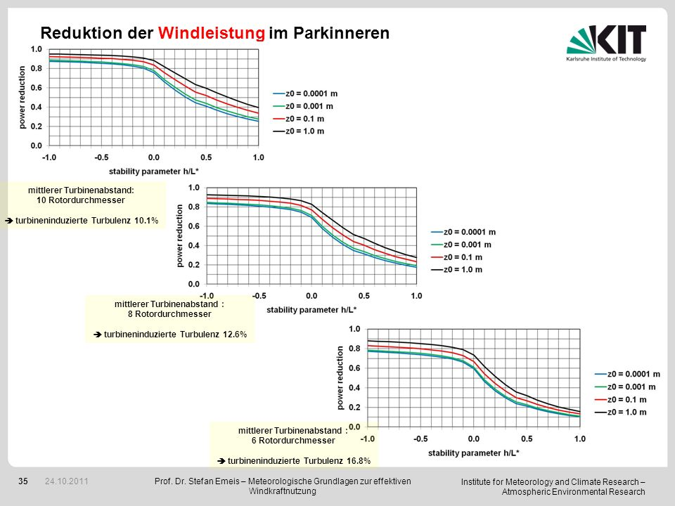 Institute for Meteorology and Climate Research – Atmospheric Environmental Research 35 Reduktion der Windleistung im Parkinneren Prof.