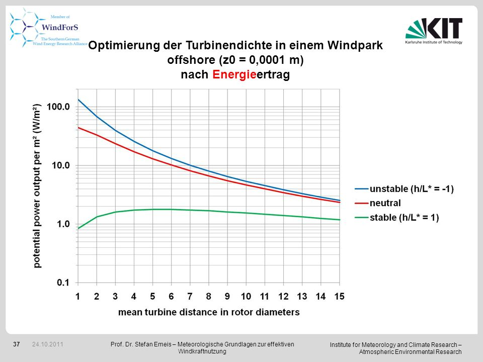 Institute for Meteorology and Climate Research – Atmospheric Environmental Research 37 Optimierung der Turbinendichte in einem Windpark offshore (z0 =