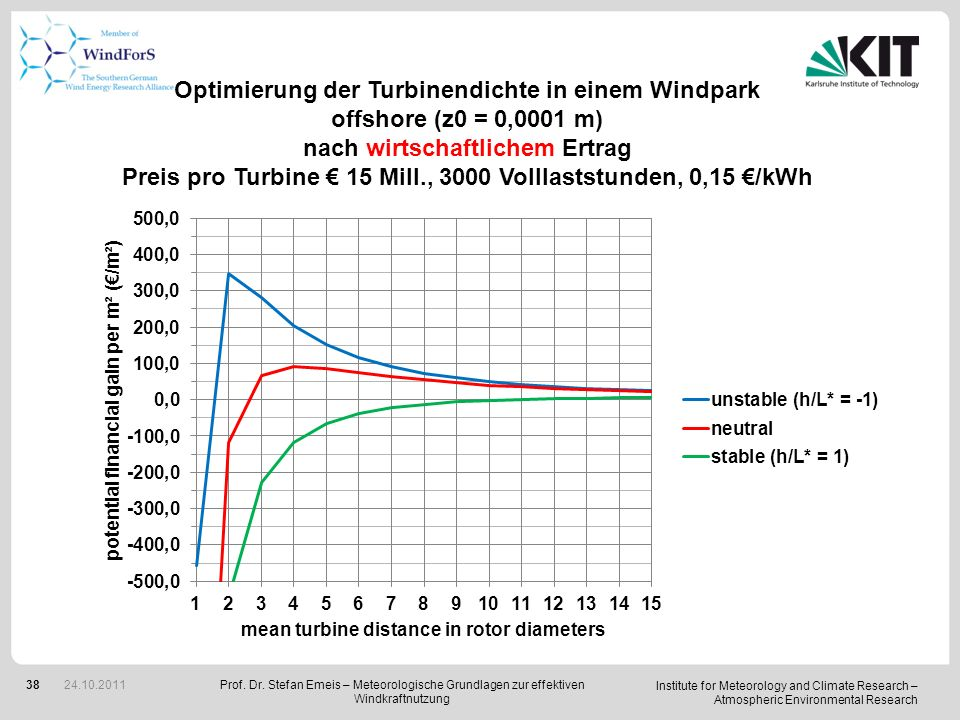 Institute for Meteorology and Climate Research – Atmospheric Environmental Research 38 Optimierung der Turbinendichte in einem Windpark offshore (z0 =