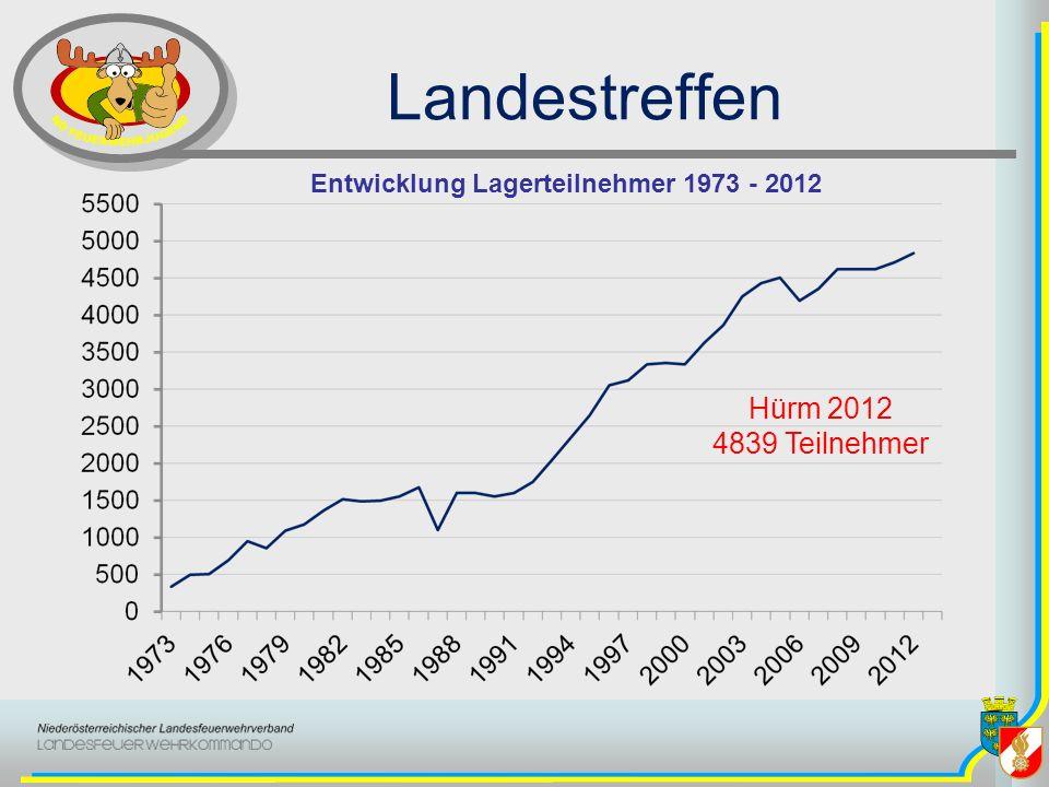 Landestreffen Entwicklung Lagerteilnehmer 1973 - 2012 Hürm 2012 4839 Teilnehmer