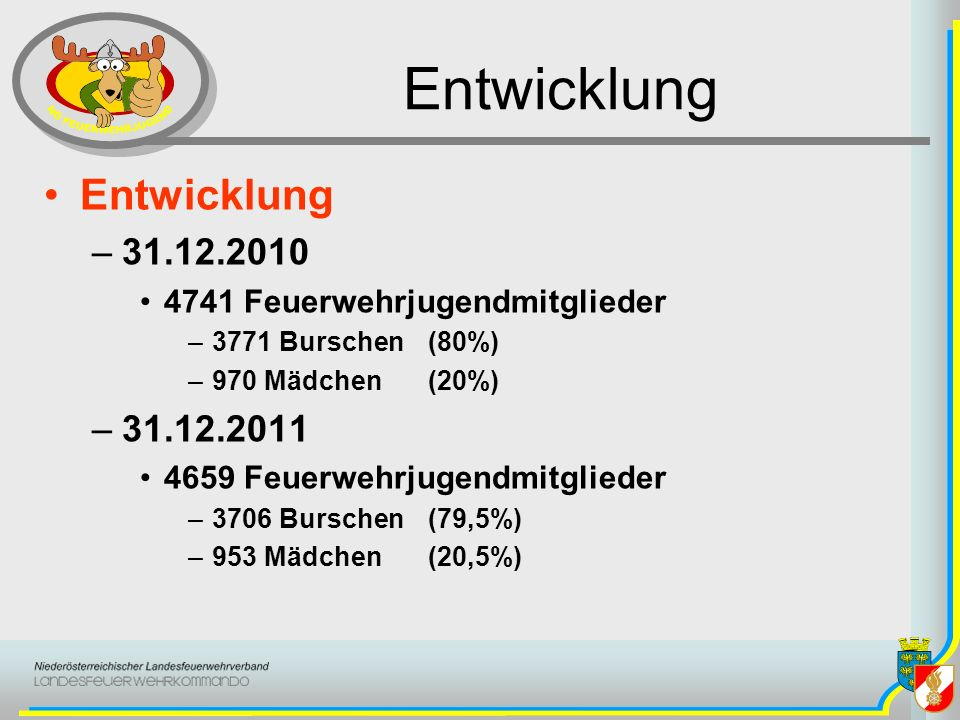Entwicklung –31.12.2010 4741 Feuerwehrjugendmitglieder –3771 Burschen(80%) –970 Mädchen(20%) –31.12.2011 4659 Feuerwehrjugendmitglieder –3706 Burschen