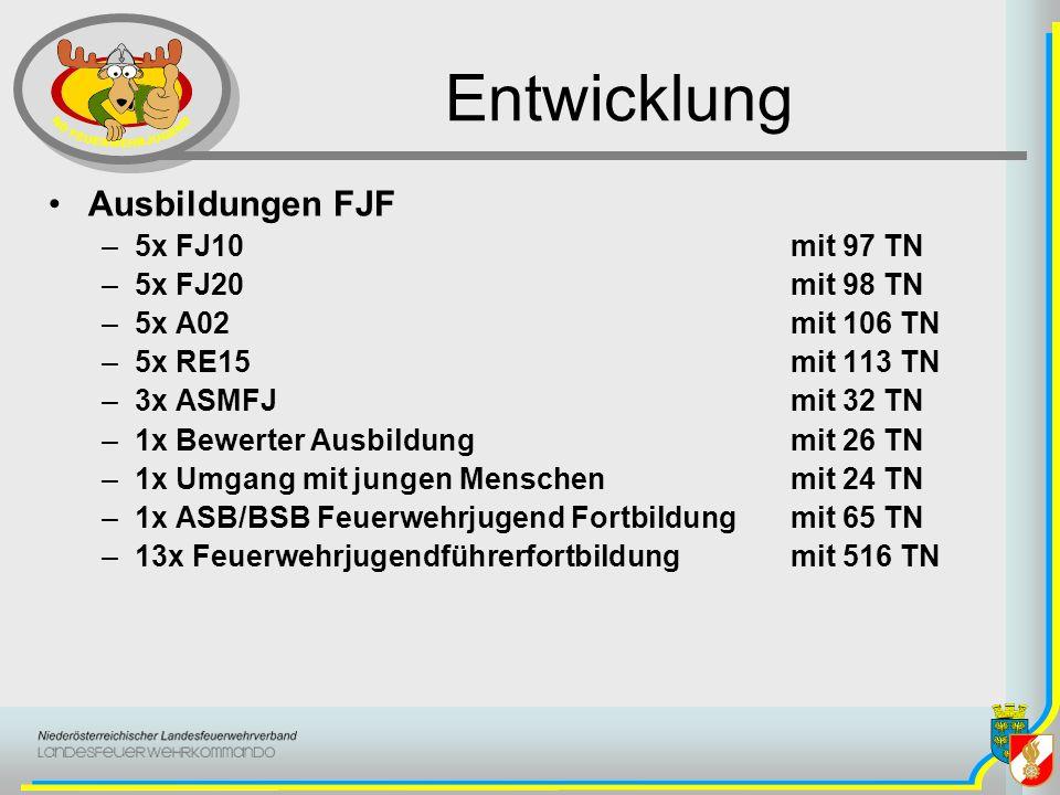 Entwicklung Ausbildungen FJF –5x FJ10 mit 97 TN –5x FJ20 mit 98 TN –5x A02 mit 106 TN –5x RE15 mit 113 TN –3x ASMFJ mit 32 TN –1x Bewerter Ausbildung