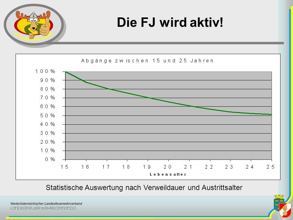 Statistische Auswertung nach Verweildauer und Austrittsalter