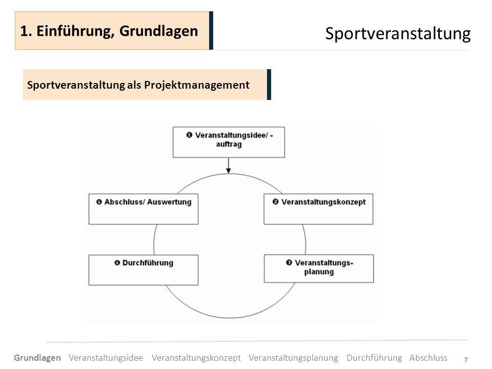 Sportveranstaltung 7 Sportveranstaltung als Projektmanagement 1. Einführung, Grundlagen Grundlagen Veranstaltungsidee Veranstaltungskonzept Veranstalt