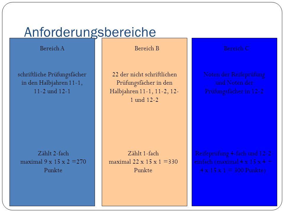 Anforderungsbereiche Bereich A schriftliche Prüfungsfächer in den Halbjahren 11-1, 11-2 und 12-1 Zählt 2-fach maximal 9 x 15 x 2 =270 Punkte Bereich B 22 der nicht schriftlichen Prüfungsfächer in den Halbjahren 11-1, 11-2, 12- 1 und 12-2 Zählt 1-fach maximal 22 x 15 x 1 =330 Punkte Bereich C Noten der Reifeprüfung und Noten der Prüfungsfächer in 12-2 Reifeprüfung 4-fach und 12-2 einfach (maximal 4 x 15 x 4 + 4 x 15 x 1 = 300 Punkte)