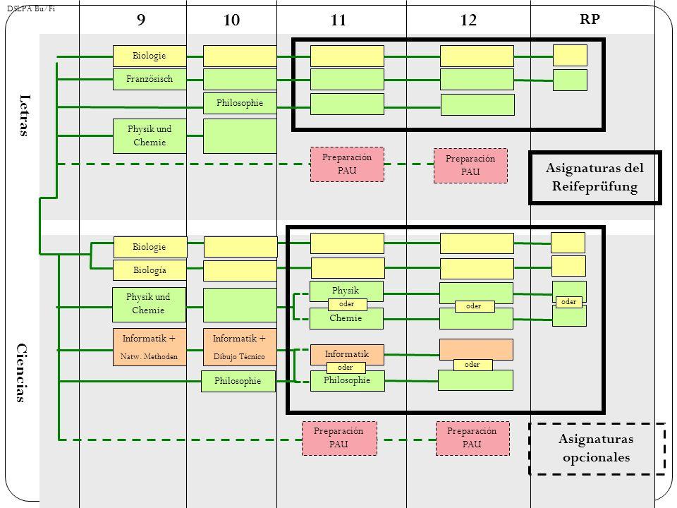 Die Qualifikationsphase (11-12) La Fase de Calificación 4 Halbjahre mit jeweils einem Halbjahreszeugnis 4 semestres cada uno con notas Noten 0-15 Punkte (ab 5 Punkten ist ein Kurs bestanden) Notas: 0-15 puntos (la materia está aprobada con 5 puntos) Die Noten in den Halbjahreszeugnissen zählen für die Abiturnote Las notas del semestre cuentan para el bachillerato