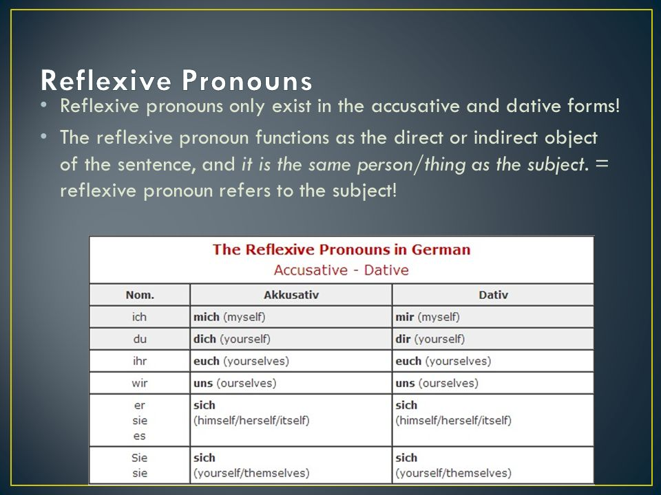 Reflexive pronouns only exist in the accusative and dative forms.