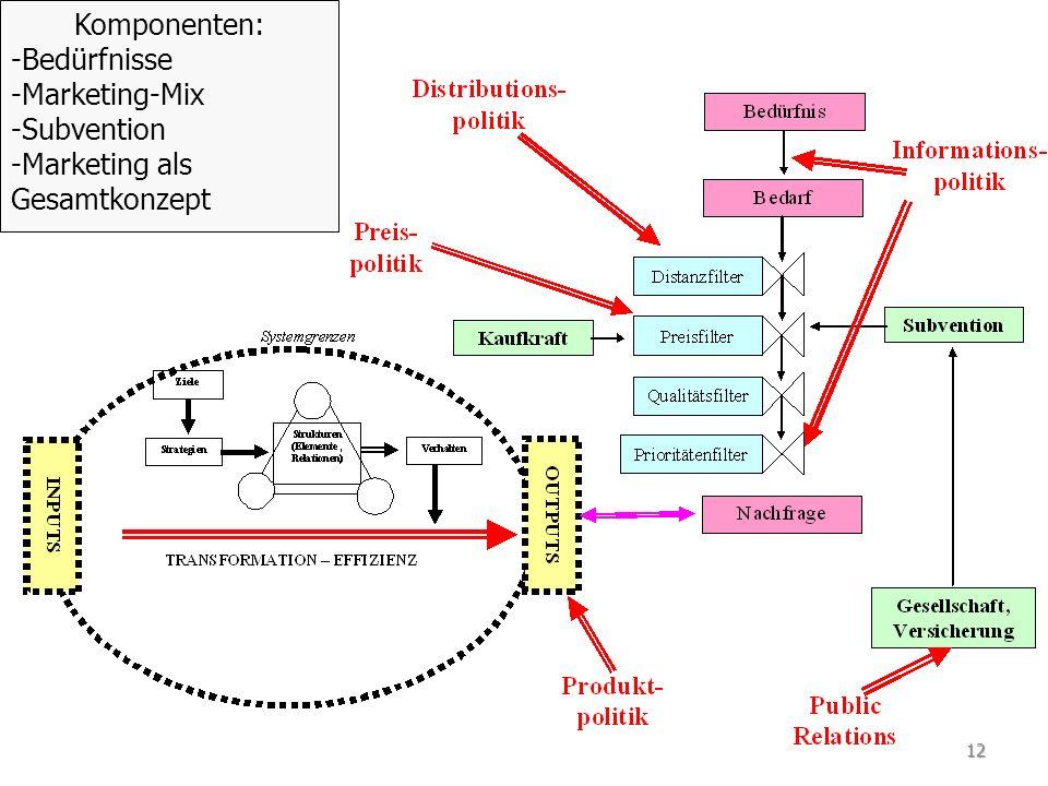 Komponenten: - -Bedürfnisse - -Marketing-Mix - -Subvention - -Marketing als Gesamtkonzept 12