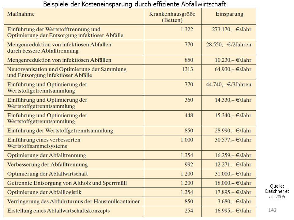 142 Beispiele der Kosteneinsparung durch effiziente Abfallwirtschaft Quelle: Daschner et al. 2005