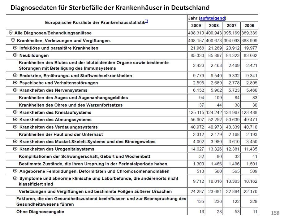 158 Diagnosedaten für Sterbefälle der Krankenhäuser in Deutschland
