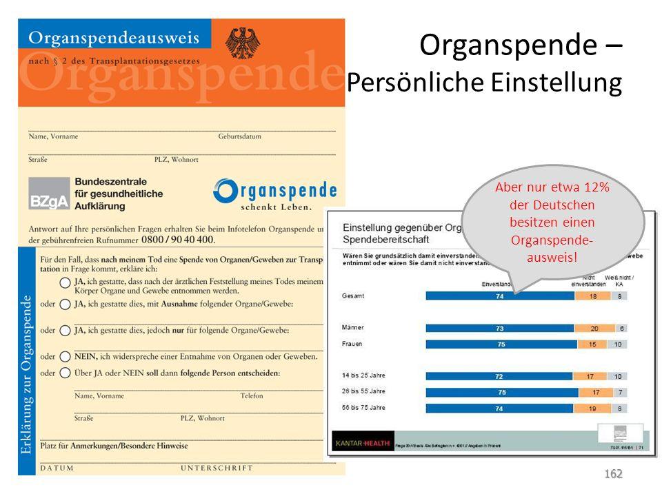 Organspende – Persönliche Einstellung 162 Aber nur etwa 12% der Deutschen besitzen einen Organspende- ausweis!