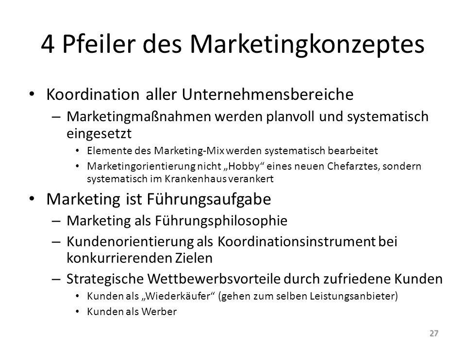 4 Pfeiler des Marketingkonzeptes Koordination aller Unternehmensbereiche – Marketingmaßnahmen werden planvoll und systematisch eingesetzt Elemente des
