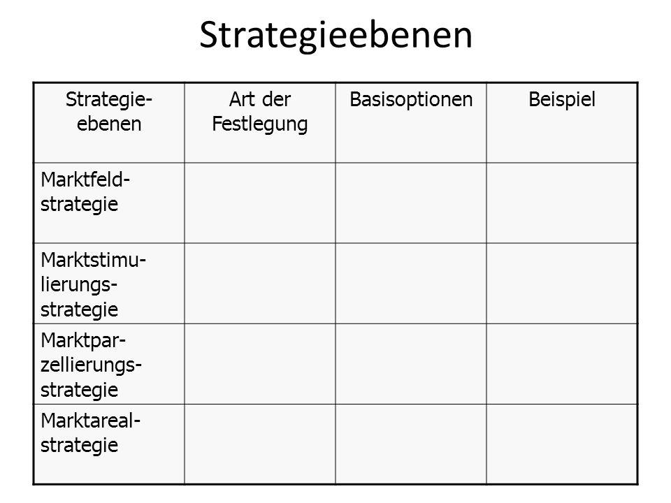 Strategieebenen Strategie- ebenen Art der Festlegung BasisoptionenBeispiel Marktfeld- strategie Marktstimu- lierungs- strategie Marktpar- zellierungs-
