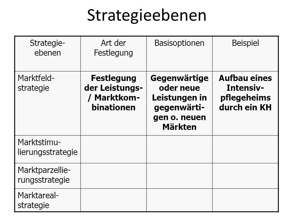 Strategieebenen Strategie- ebenen Art der Festlegung BasisoptionenBeispiel Marktfeld- strategie Festlegung der Leistungs- / Marktkom- binationen Gegen