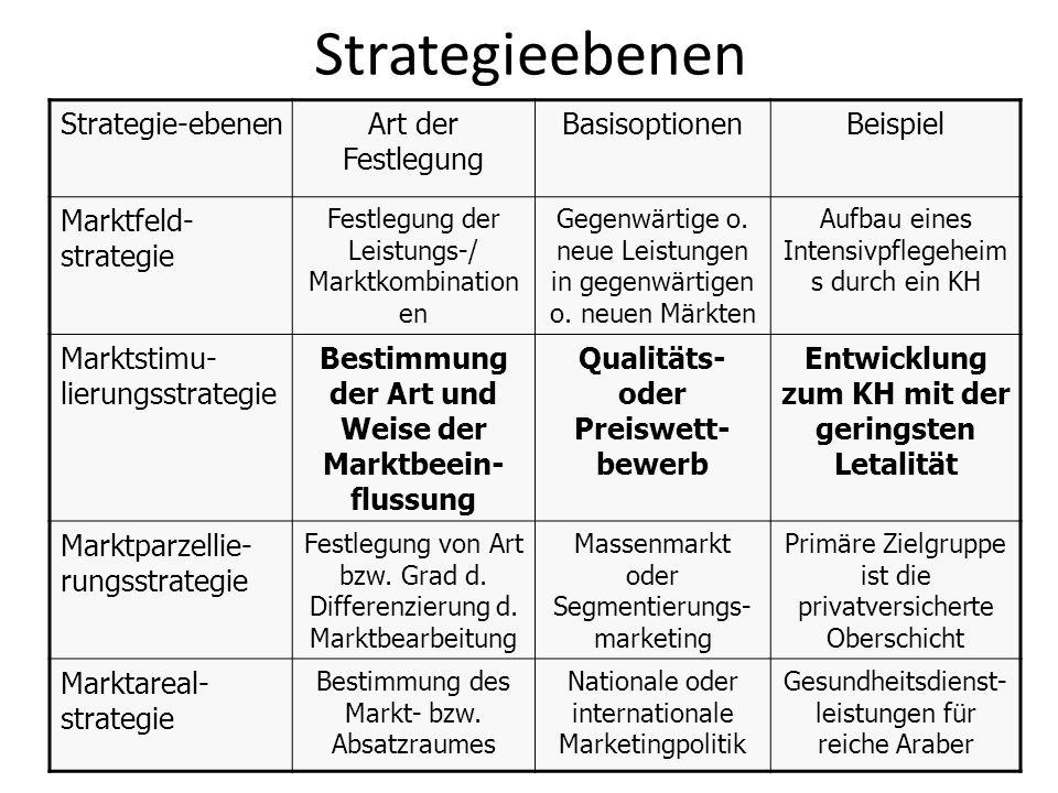 Strategieebenen Strategie-ebenenArt der Festlegung BasisoptionenBeispiel Marktfeld- strategie Festlegung der Leistungs-/ Marktkombination en Gegenwärt