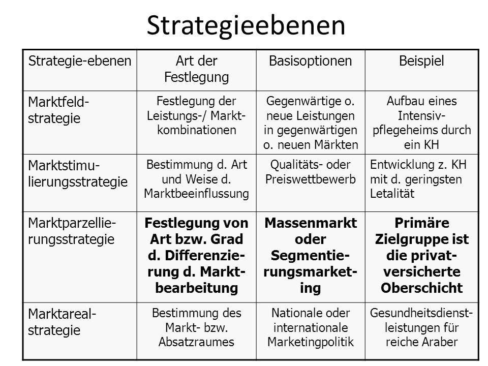 Strategieebenen Strategie-ebenenArt der Festlegung BasisoptionenBeispiel Marktfeld- strategie Festlegung der Leistungs-/ Markt- kombinationen Gegenwär
