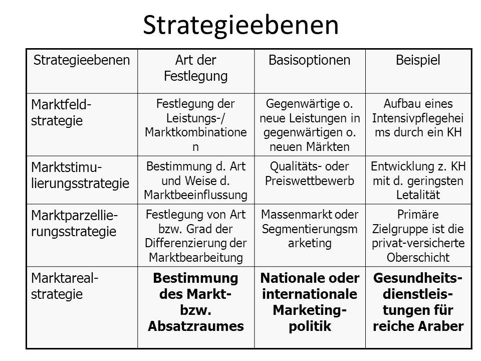 Strategieebenen Art der Festlegung BasisoptionenBeispiel Marktfeld- strategie Festlegung der Leistungs-/ Marktkombinatione n Gegenwärtige o. neue Leis