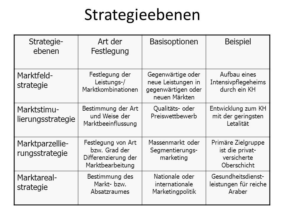 Strategieebenen Strategie- ebenen Art der Festlegung BasisoptionenBeispiel Marktfeld- strategie Festlegung der Leistungs-/ Marktkombinationen Gegenwär