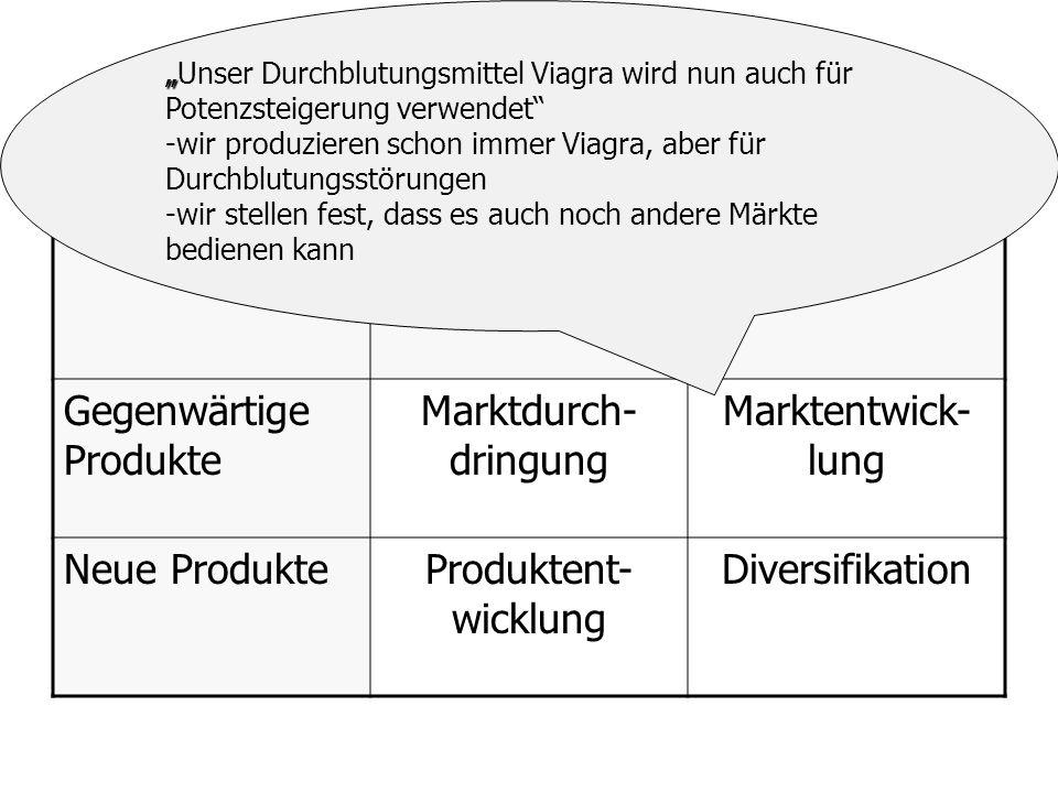 Produkt-Markt-Matrix Gegenwärtige Märkte Neue Märkte Gegenwärtige Produkte Marktdurch- dringung Marktentwick- lung Neue ProdukteProduktent- wicklung D