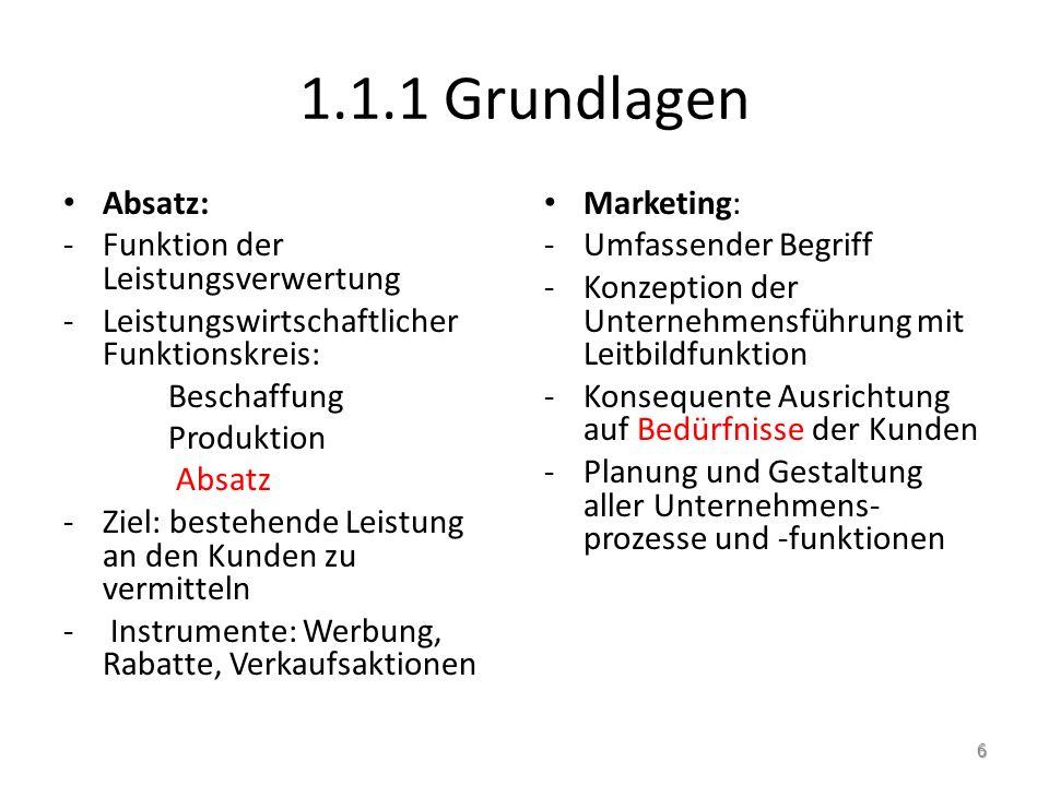 1.1.1 Grundlagen Absatz: -Funktion der Leistungsverwertung -Leistungswirtschaftlicher Funktionskreis: Beschaffung Produktion Absatz -Ziel: bestehende