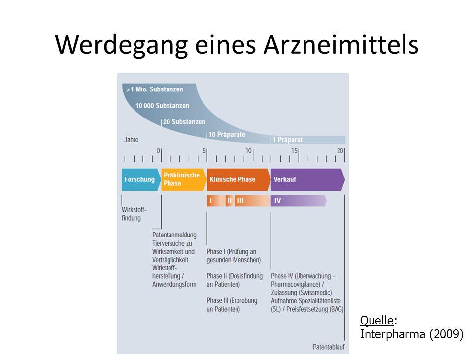 Werdegang eines Arzneimittels Quelle: Interpharma (2009)