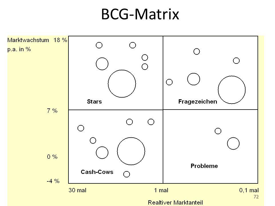 BCG-Matrix 72