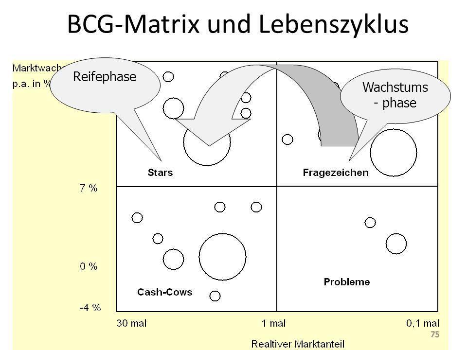BCG-Matrix und Lebenszyklus Wachstums - phase Reifephase 75