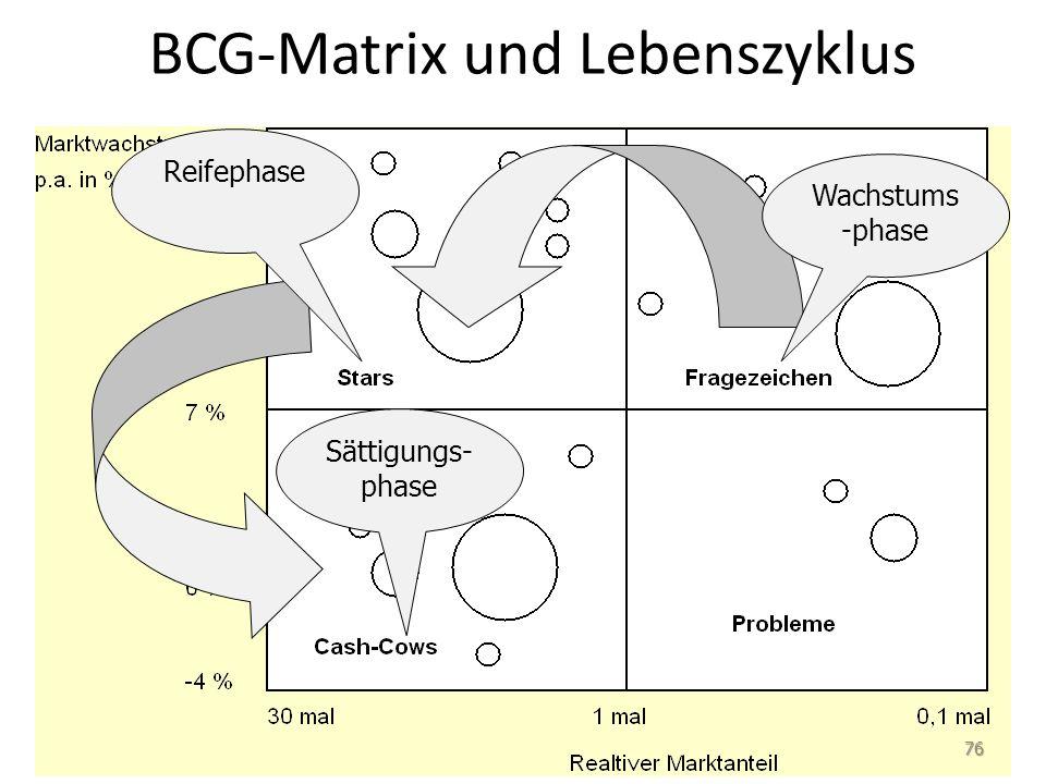 BCG-Matrix und Lebenszyklus Wachstums -phase Sättigungs- phase Reifephase 76