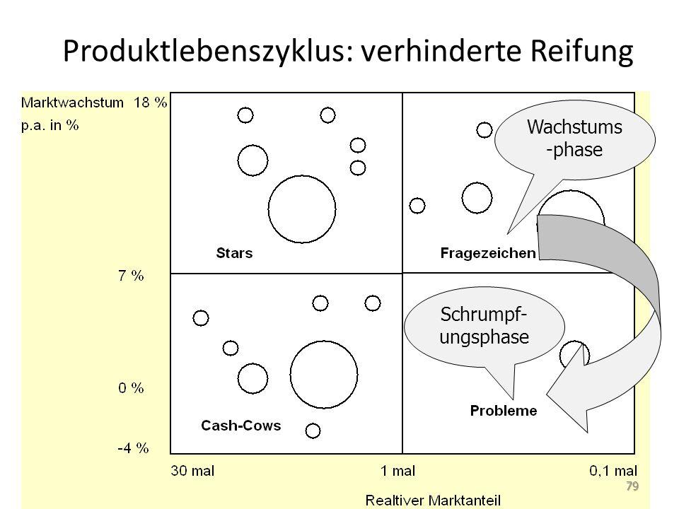 Produktlebenszyklus: verhinderte Reifung Wachstums -phase Schrumpf- ungsphase 79