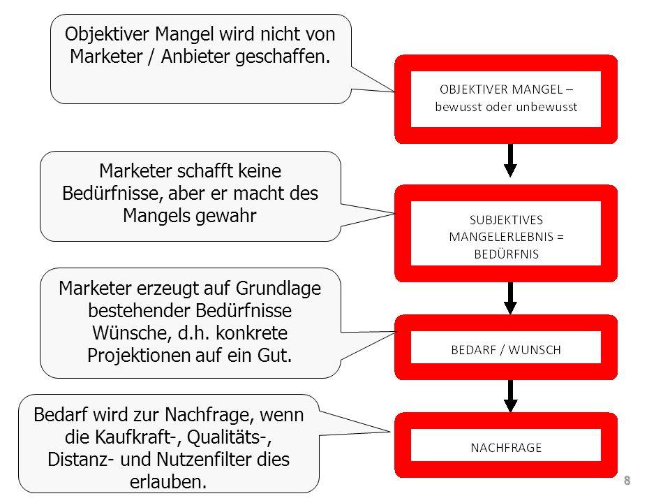 Abfallvermeidung Verzicht auf unnötige Artikel und Verpackung – z.