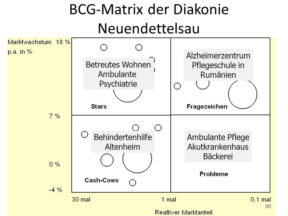 BCG-Matrix der Diakonie Neuendettelsau Betreutes Wohnen Ambulante Psychiatrie Alzheimerzentrum Pflegeschule in Rumänien Behindertenhilfe Altenheim Amb