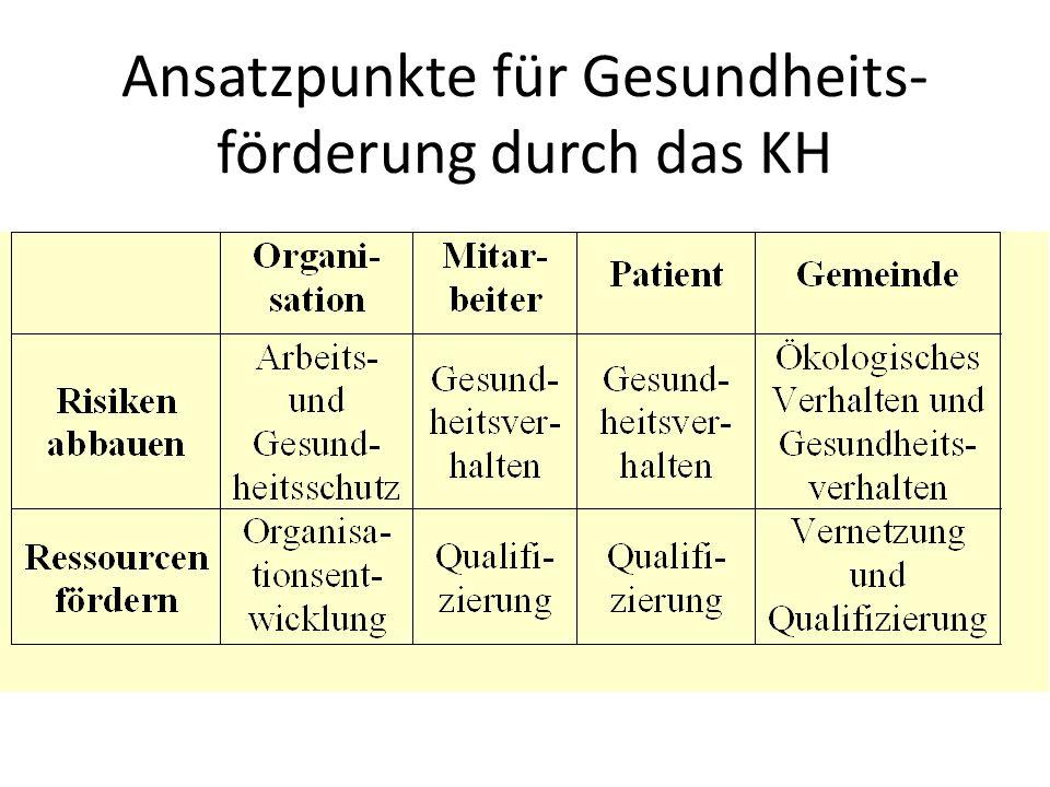 Ansatzpunkte für Gesundheits- förderung durch das KH
