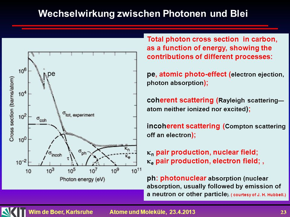 Wim de Boer, Karlsruhe Atome und Moleküle, 23.4.2013 23 Wechselwirkung zwischen Photonen und Blei pe Total photon cross section in carbon, as a functi