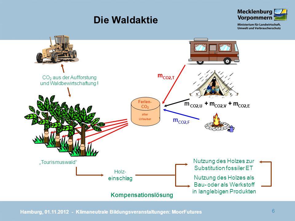 6 Kompensationslösung m CO2,T m m CO2,U + m CO2,V + m CO2,ECO2,U + m CO2,V + m CO2,E m CO2,F m Holz- einschlag Nutzung des Holzes zur Substitution fos