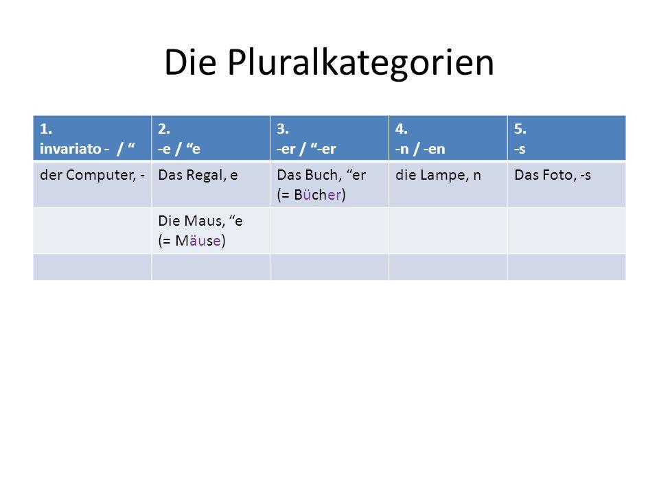 Die Pluralkategorien 1. invariato - / 2. -e / e 3. -er / -er 4. -n / -en 5. -s der Computer, -Das Regal, eDas Buch, er (= Bücher) die Lampe, nDas Foto