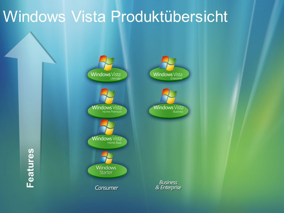 Windows Vista Produktübersicht Features
